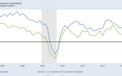 Home Depot, un indicateur de croissance ?