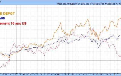 La situation du marché pétrolier ne profite à personne