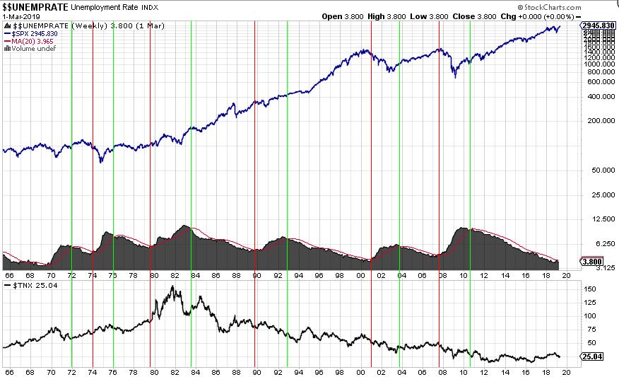 Où s'arrêtera le marché ?