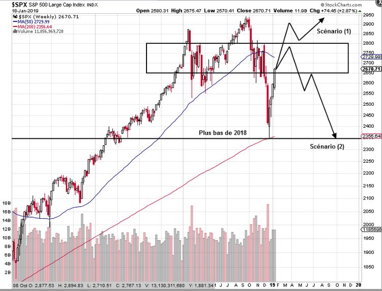 Le S&P500 entre dans une zone clé