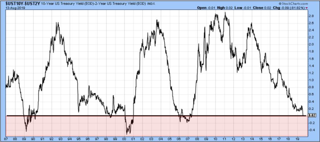 La courbe des taux US s'inverse
